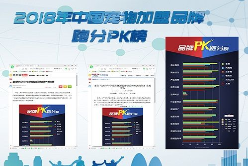 中国经济网:最新宠物加盟跑分榜出炉!第一名这么厉害!